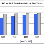 sat-vs-act-volume