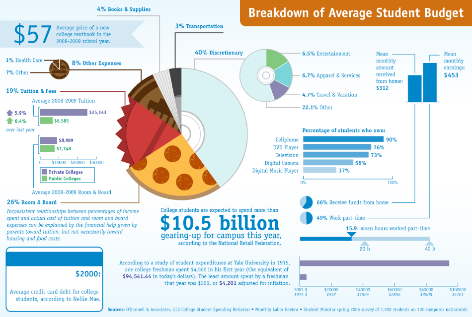 Average-Student-Budget-By-Numbers