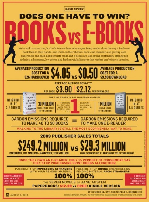Ebooks-Vs-Books-Infographic