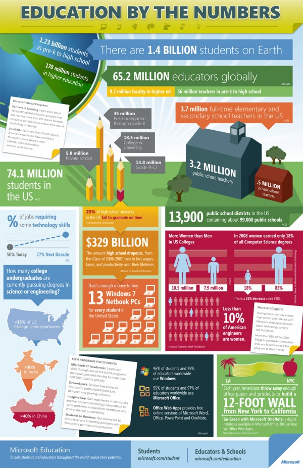 Online-Education-Infographic-Microsoft