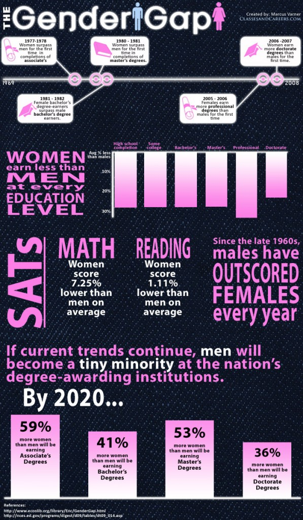 The-Gender-Gap-Infographic-SAT