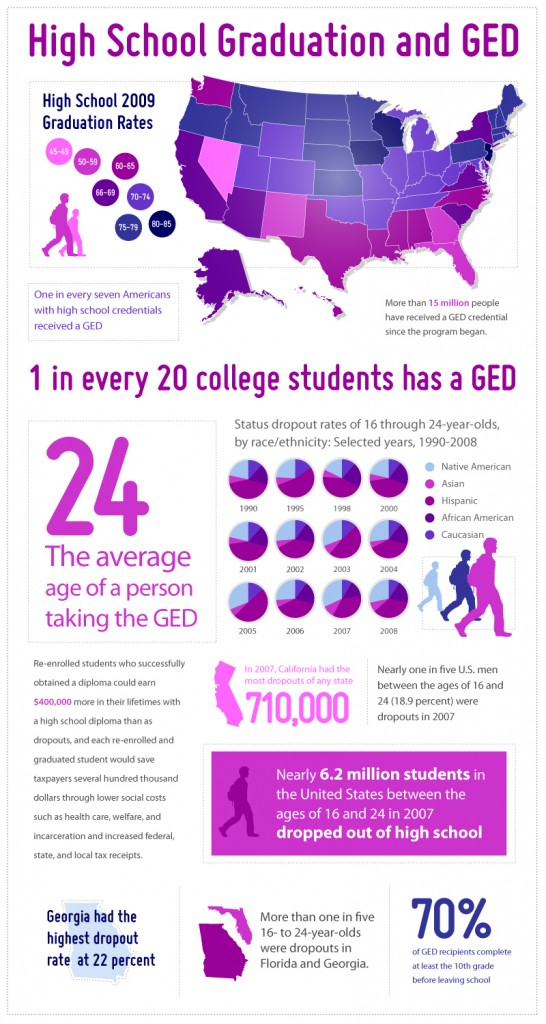 Grad-GED-Infographic