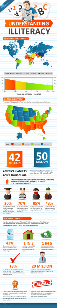 Worldwide-Education- Illiteracy-Infographic