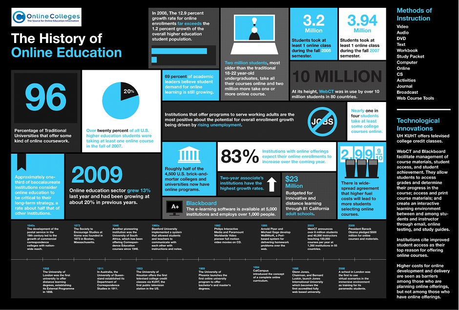 The-History-of-Online-Education
