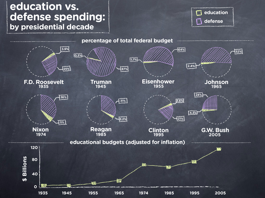 Education-Vs-Defense-Spending-By-President