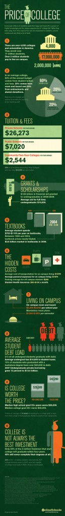 Price-of-College-Infographic