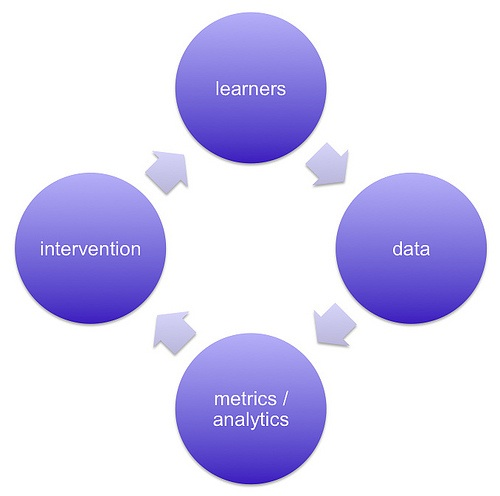 learning analytics circle