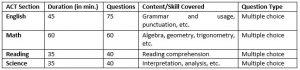 act_exam_details
